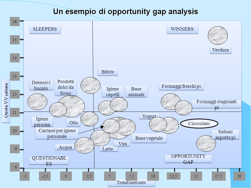 Un esempio di opportunity gap analysis