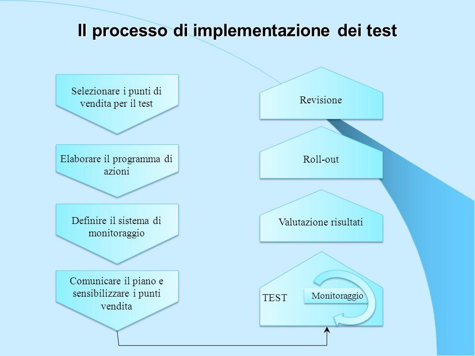 Il processo di implementazione dei test