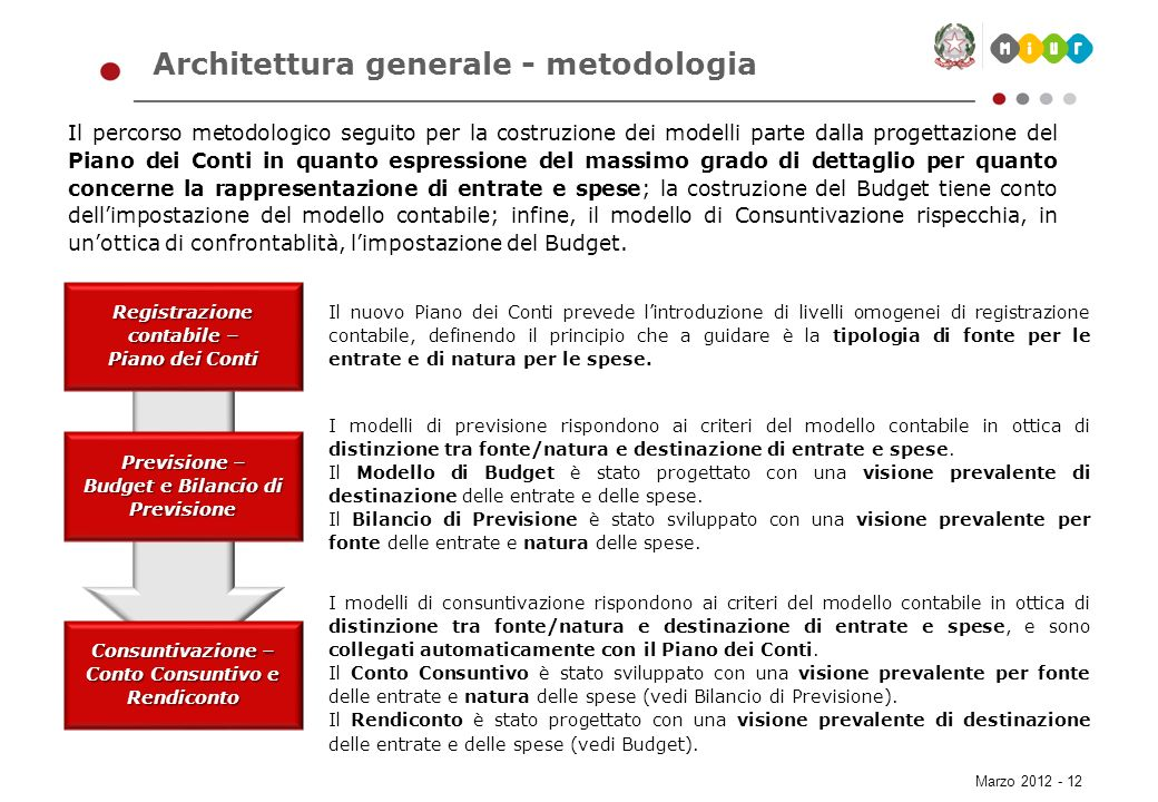 Architettura generale - metodologia
