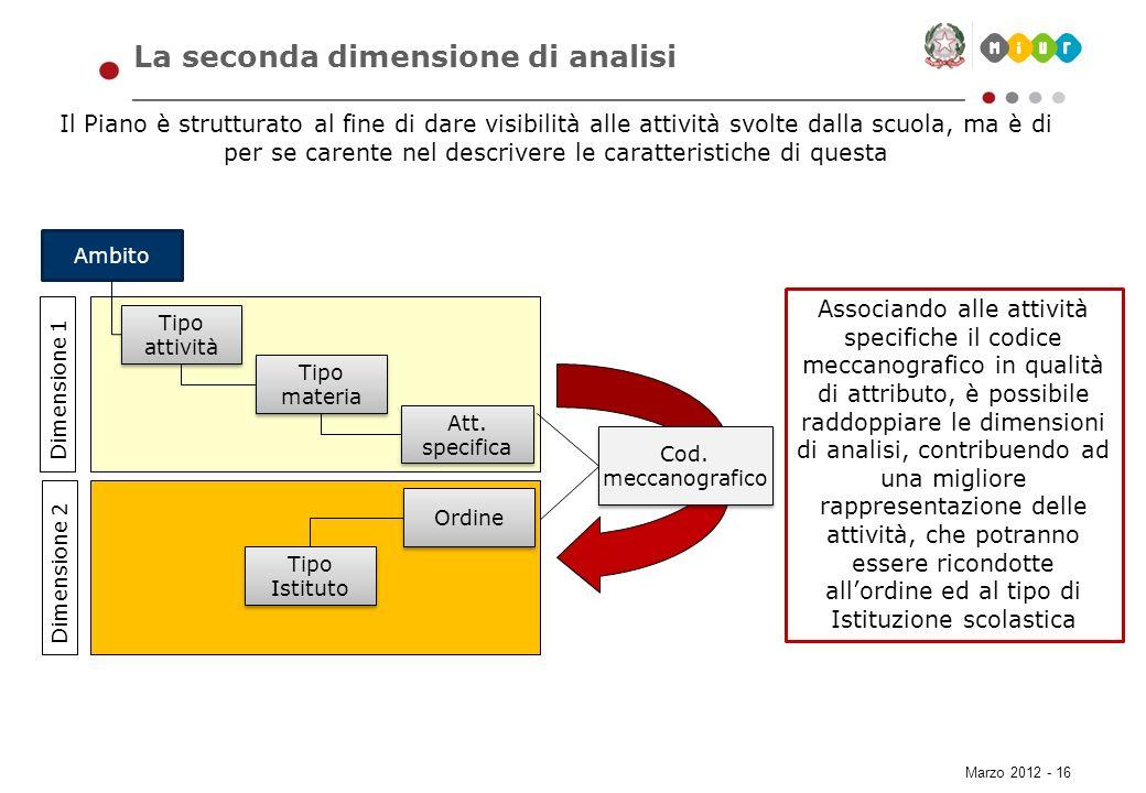 La seconda dimensione di analisi