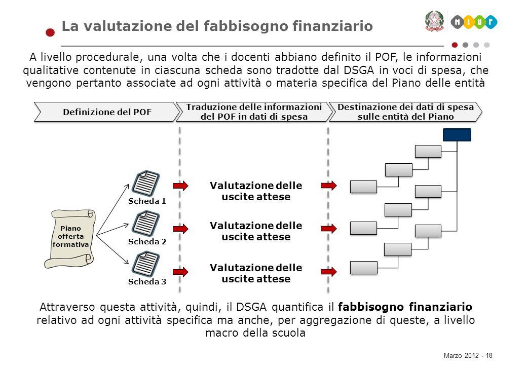 La valutazione del fabbisogno finanziario