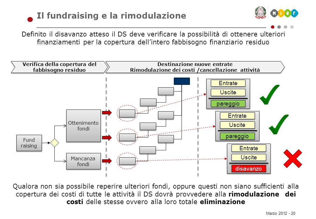 Il fundraising e la rimodulazione