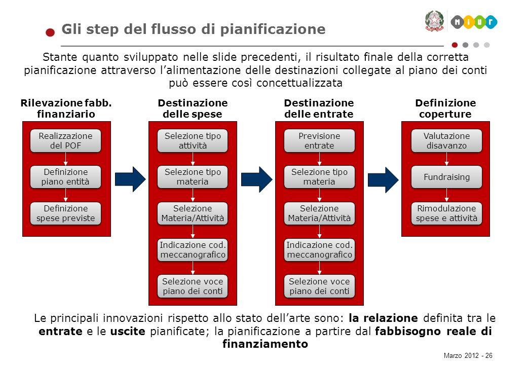Gli step del flusso di pianificazione