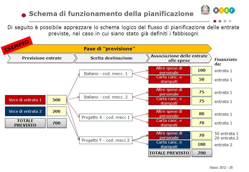 Schema di funzionamento della pianificazione