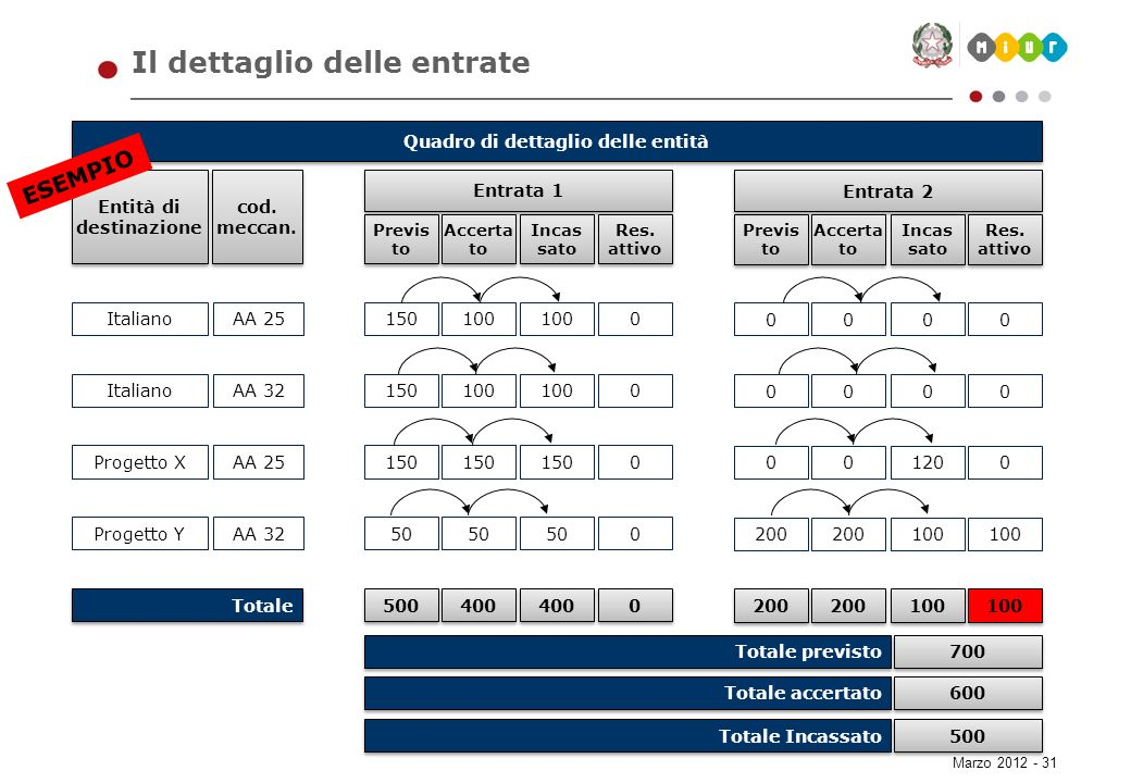 Il dettaglio delle entrate