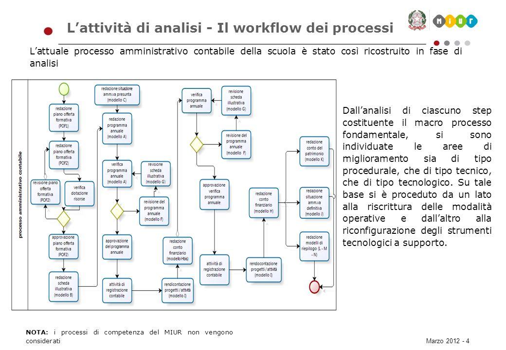 L'attività di analisi - Il workflow dei processi