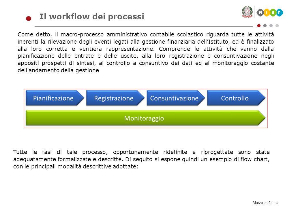 Il workflow dei processi
