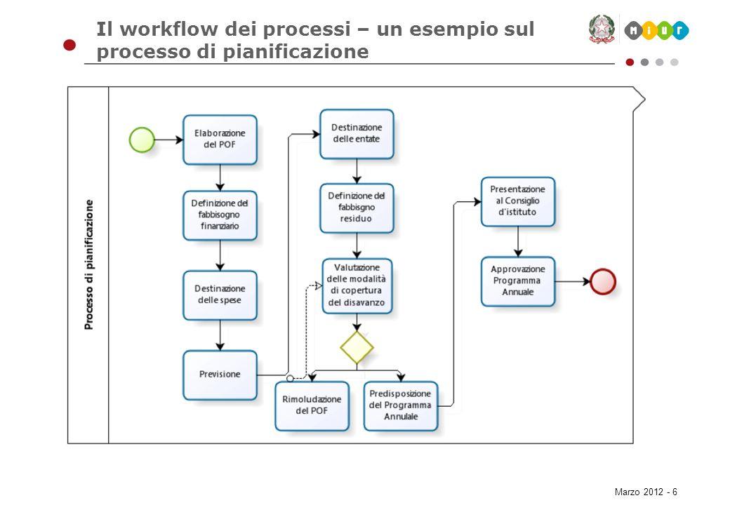 Il workflow dei processi – un esempio sul processo di pianificazione
