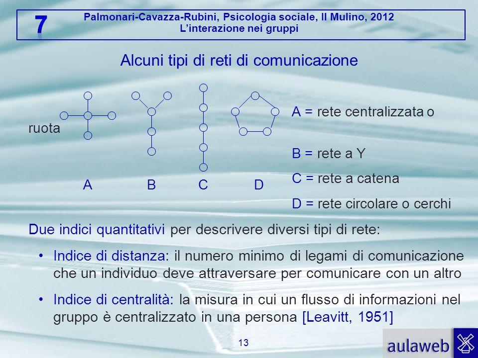 Alcuni tipi di reti di comunicazione