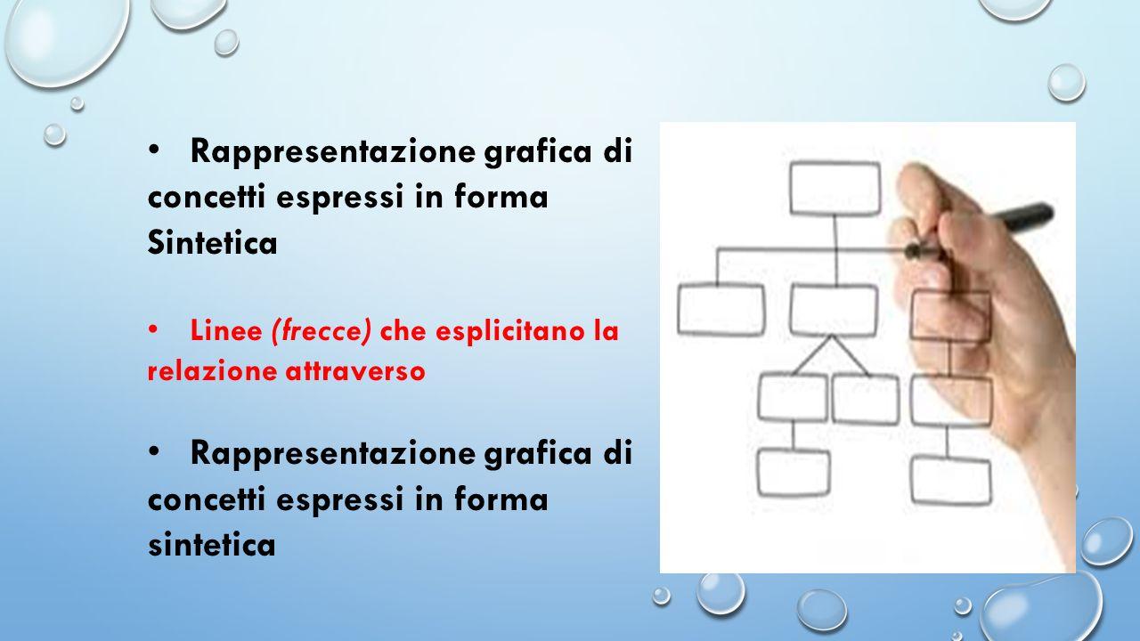Rappresentazione grafica di concetti espressi in forma Sintetica