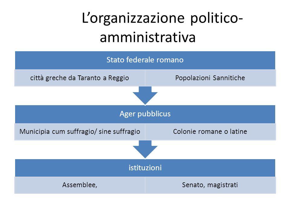 L'organizzazione politico-amministrativa