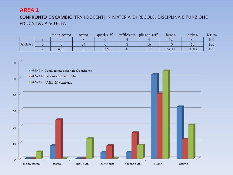 AREA 1 CONFRONTO E SCAMBIO TRA I DOCENTI IN MATERIA DI REGOLE, DISCIPLINA E FUNZIONE EDUCATIVA A SCUOLA.