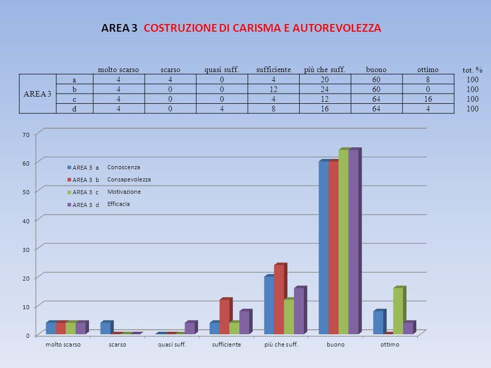 AREA 3 COSTRUZIONE DI CARISMA E AUTOREVOLEZZA