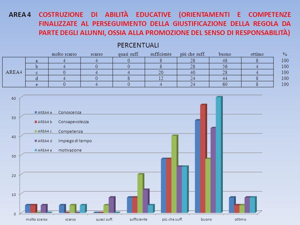 AREA 4. COSTRUZIONE DI ABILITÀ EDUCATIVE (ORIENTAMENTI E COMPETENZE