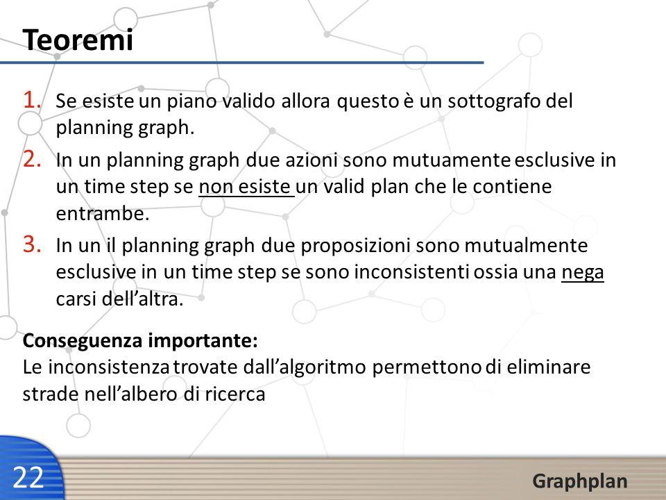 Teoremi Se esiste un piano valido allora questo è un sottografo del planning graph.