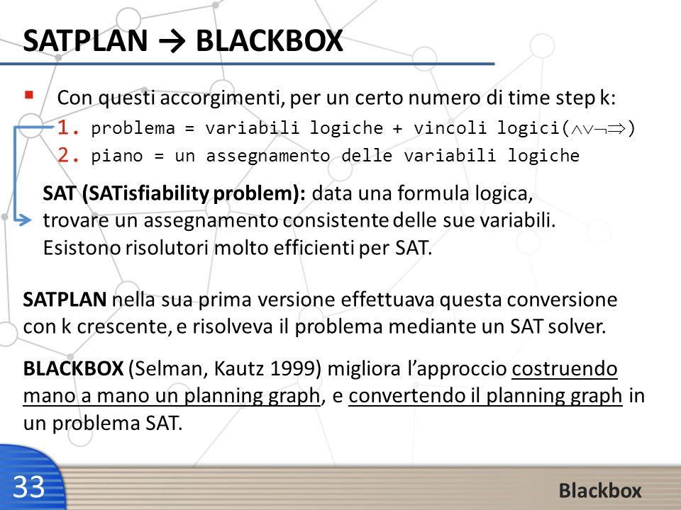 SATPLAN → BLACKBOX Con questi accorgimenti, per un certo numero di time step k: problema = variabili logiche + vincoli logici()