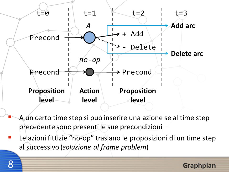 t=0 t=1. t=2. t=3. A. Add arc. + Add. Precond. - Delete. Delete arc. no-op. Precond. Precond.