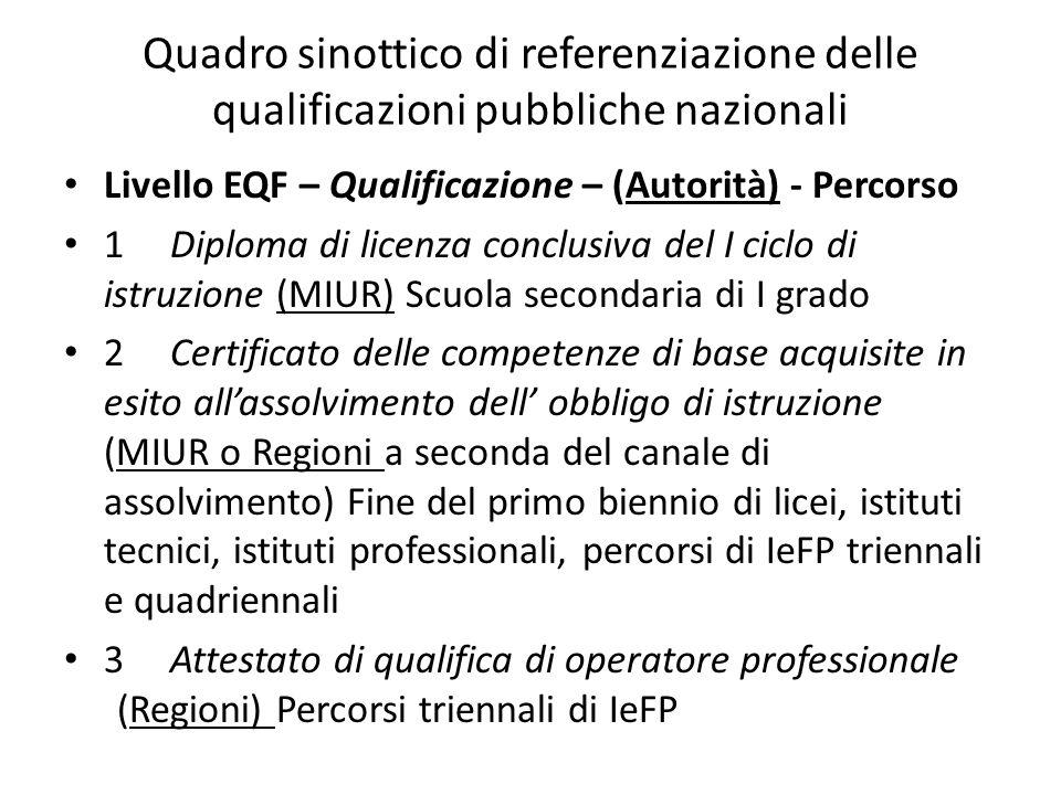 Quadro sinottico di referenziazione delle qualificazioni pubbliche nazionali
