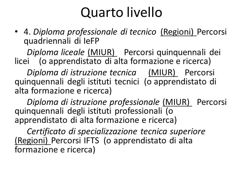Quarto livello 4. Diploma professionale di tecnico (Regioni) Percorsi quadriennali di IeFP.