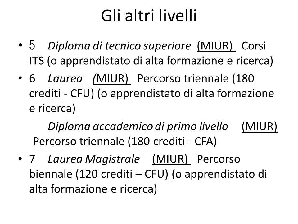 Gli altri livelli 5 Diploma di tecnico superiore (MIUR) Corsi ITS (o apprendistato di alta formazione e ricerca)
