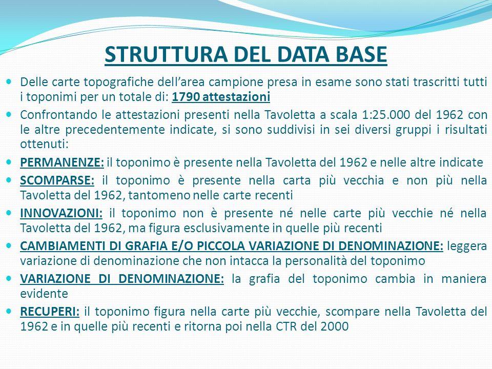STRUTTURA DEL DATA BASE