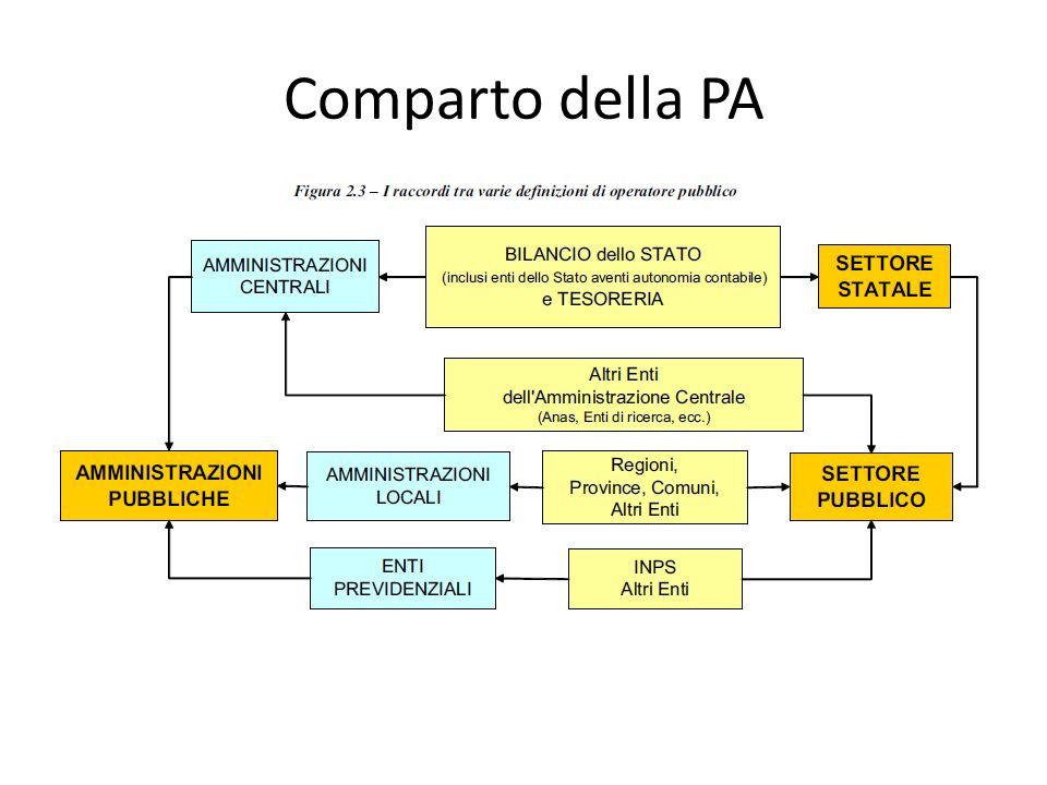 Comparto della PA