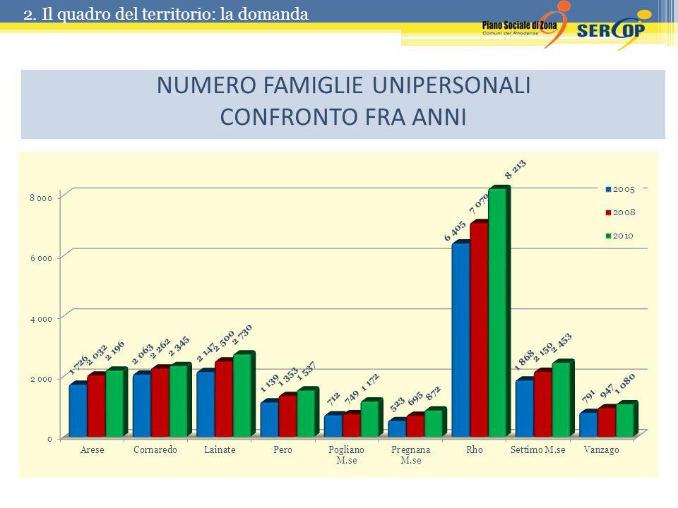 NUMERO FAMIGLIE UNIPERSONALI CONFRONTO FRA ANNI