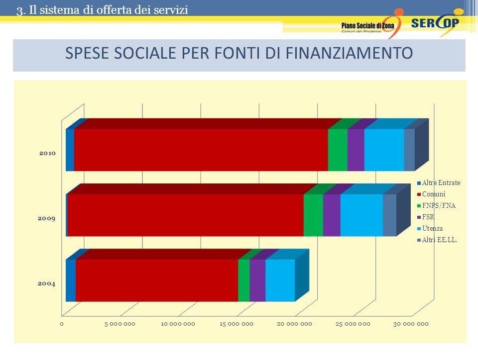 SPESE SOCIALE PER FONTI DI FINANZIAMENTO
