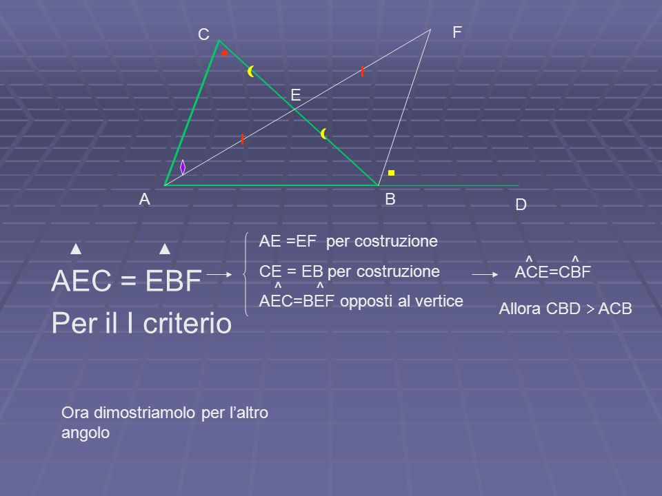 AEC = EBF Per il I criterio E A B C D F AE =EF per costruzione