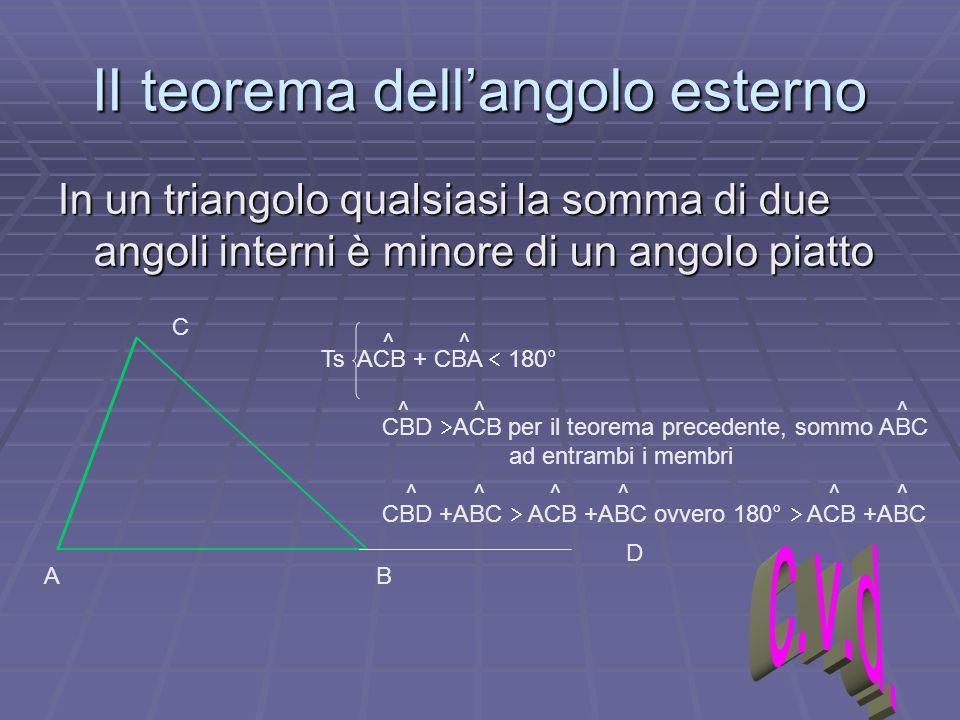 II teorema dell'angolo esterno