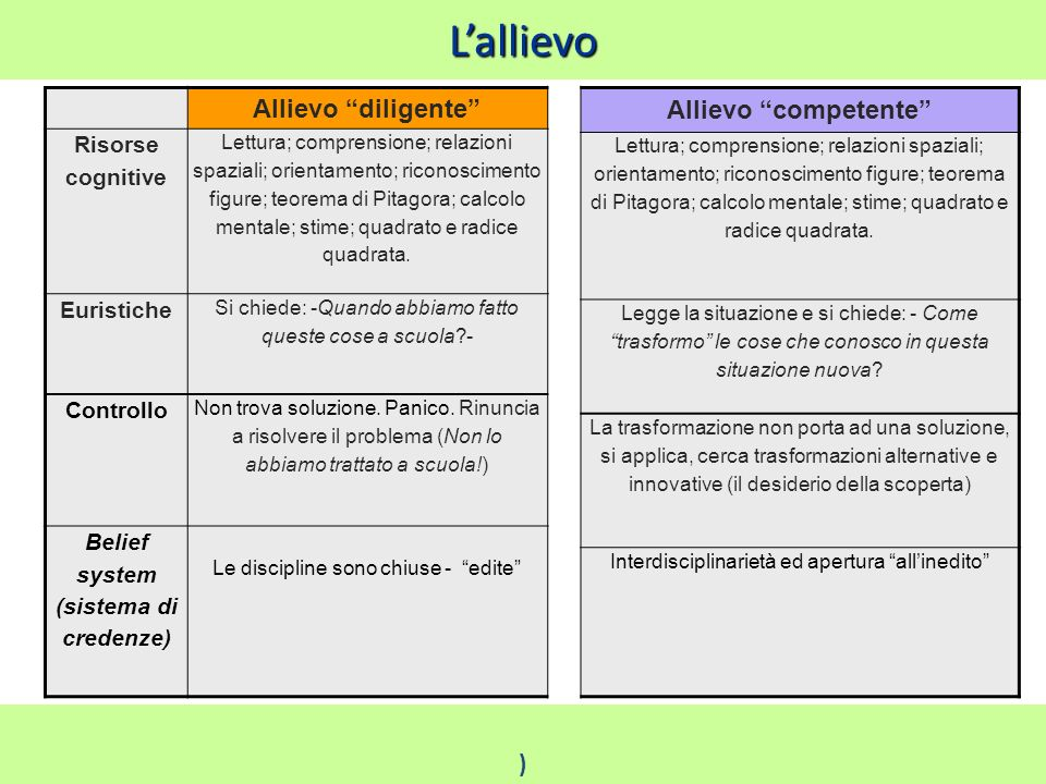 L'allievo Allievo diligente Allievo competente ) Risorse cognitive