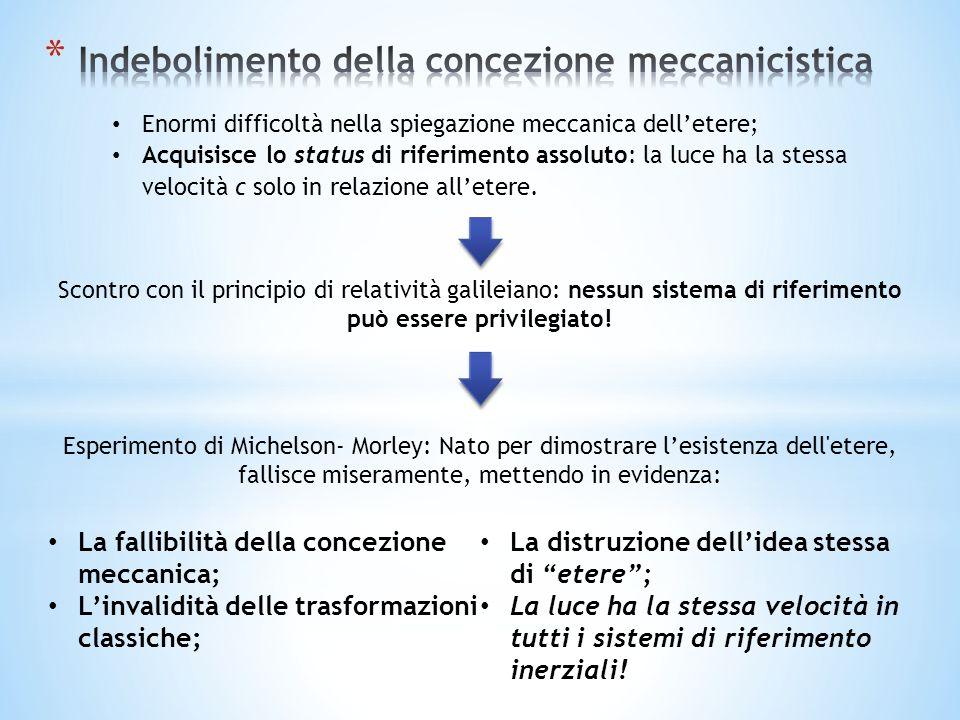 Indebolimento della concezione meccanicistica