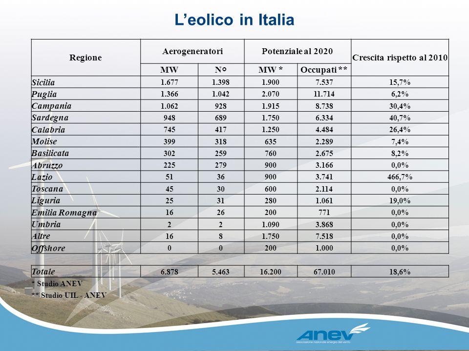 L'eolico in Italia Regione Aerogeneratori Potenziale al 2020