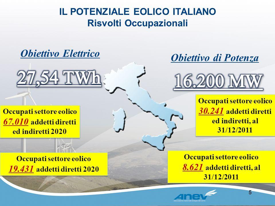 27,54 TWh 16.200 MW Obiettivo Elettrico Obiettivo di Potenza