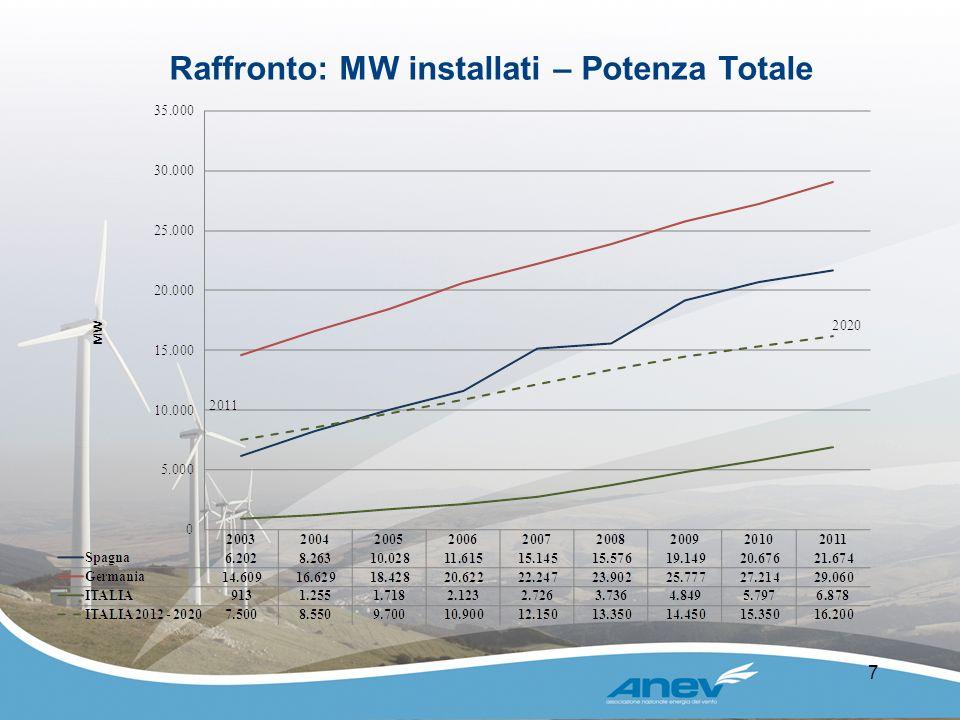 Raffronto: MW installati – Potenza Totale