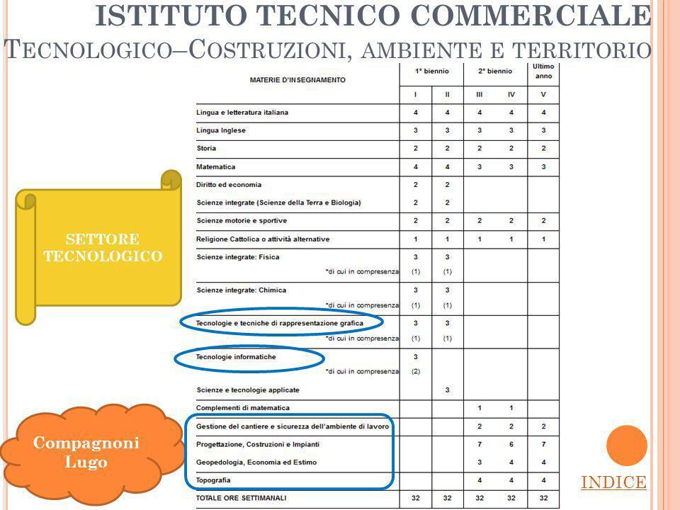 ISTITUTO TECNICO COMMERCIALE Tecnologico–Costruzioni, ambiente e territorio