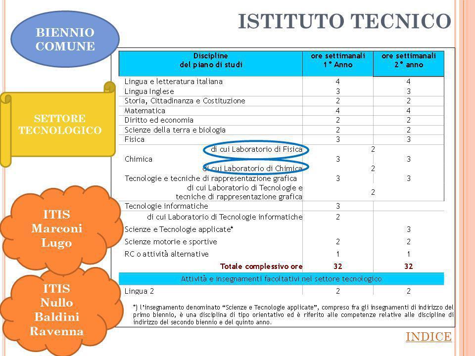 ISTITUTO TECNICO BIENNIO COMUNE ITIS Marconi Lugo ITIS