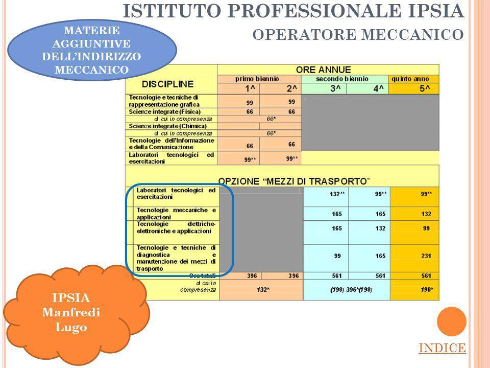 ISTITUTO PROFESSIONALE IPSIA operatore meccanico