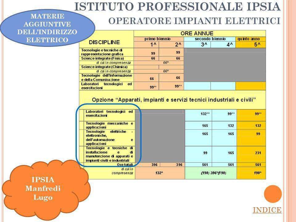 ISTITUTO PROFESSIONALE IPSIA operatore impianti elettrici