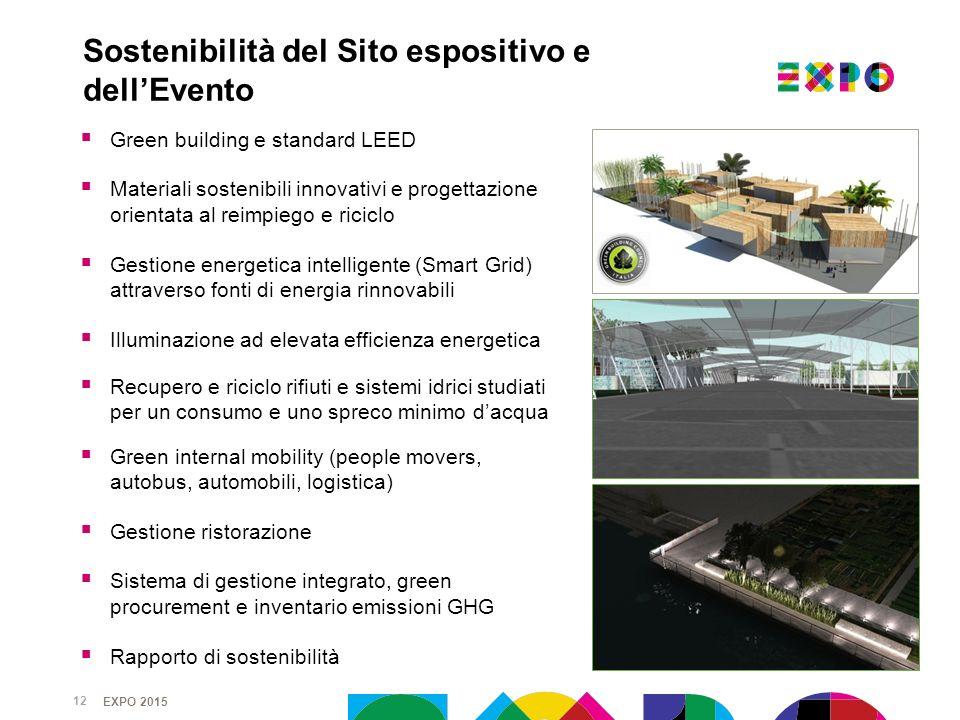 Sostenibilità del Sito espositivo e dell'Evento