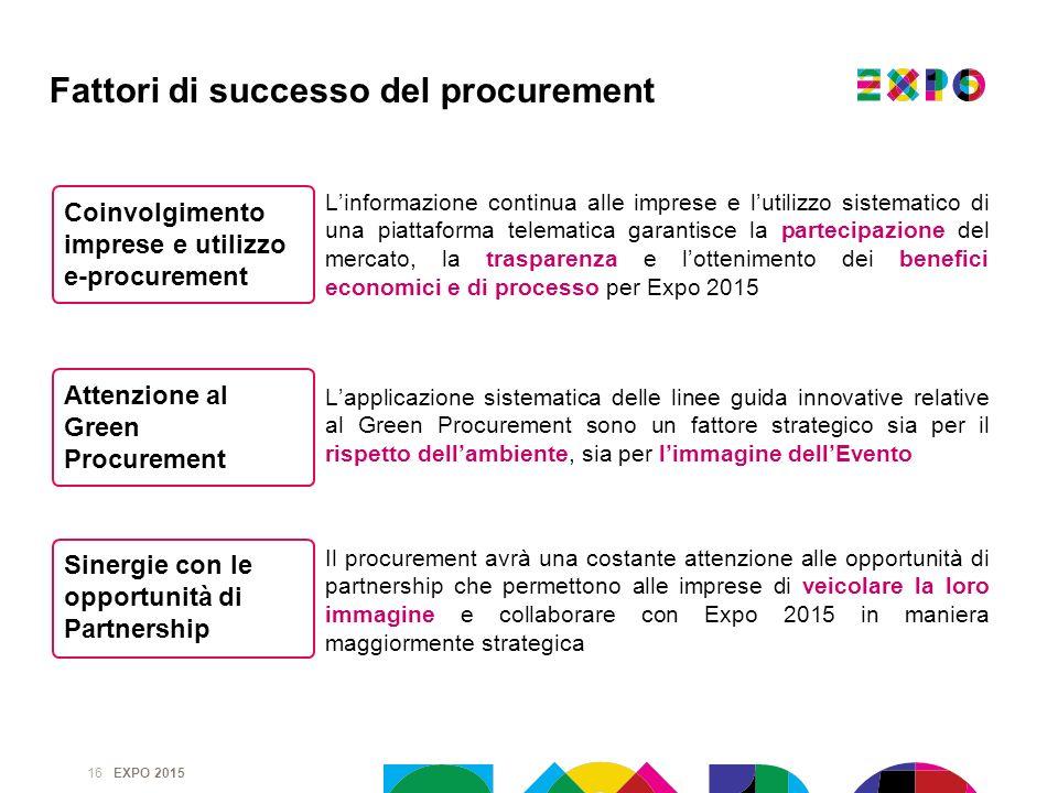 Fattori di successo del procurement