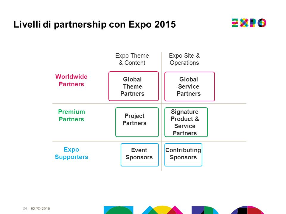 Livelli di partnership con Expo 2015