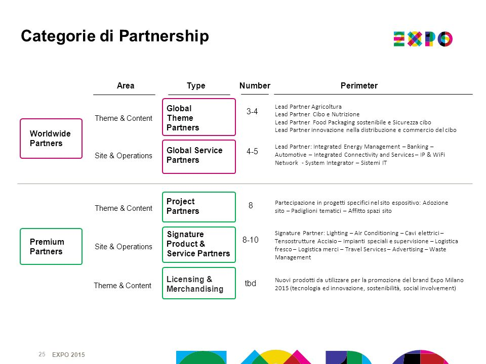 Categorie di Partnership