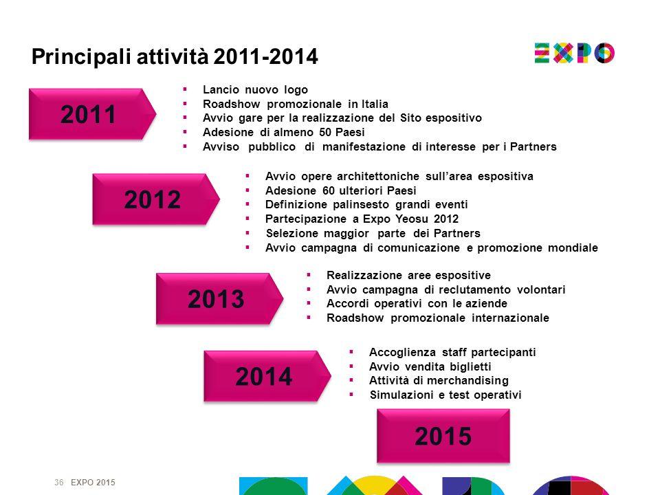 Principali attività 2011-2014 Lancio nuovo logo. Roadshow promozionale in Italia. Avvio gare per la realizzazione del Sito espositivo.