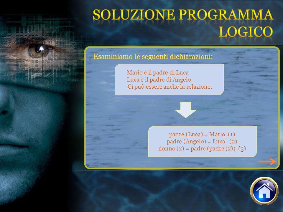 Soluzione Programma Logico Esaminiamo le seguenti dichiarazioni: