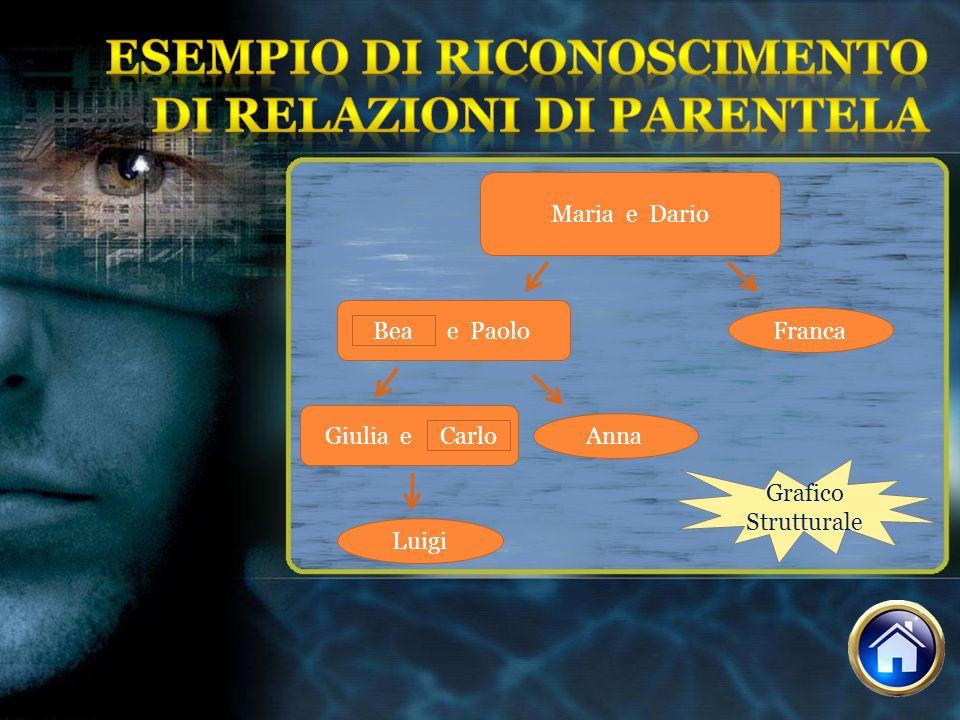 Esempio di riconoscimento di relazioni di parentela