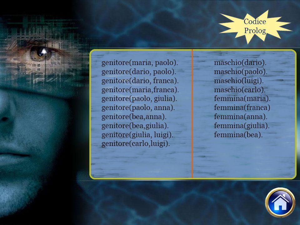 Codice Prolog genitore(maria, paolo). genitore(dario, paolo). genitore(dario, franca). genitore(maria,franca).