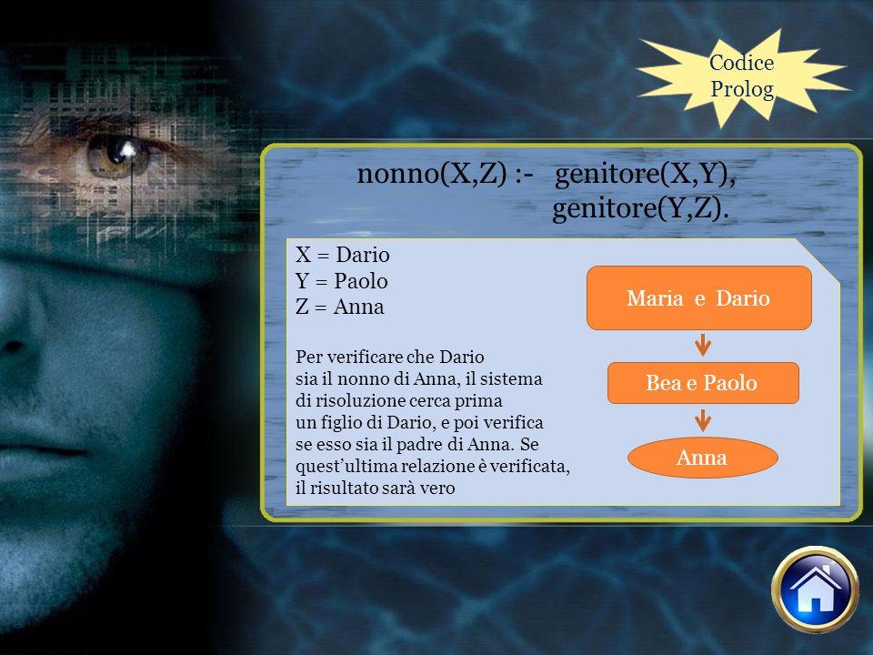nonno(X,Z) :- genitore(X,Y), genitore(Y,Z).