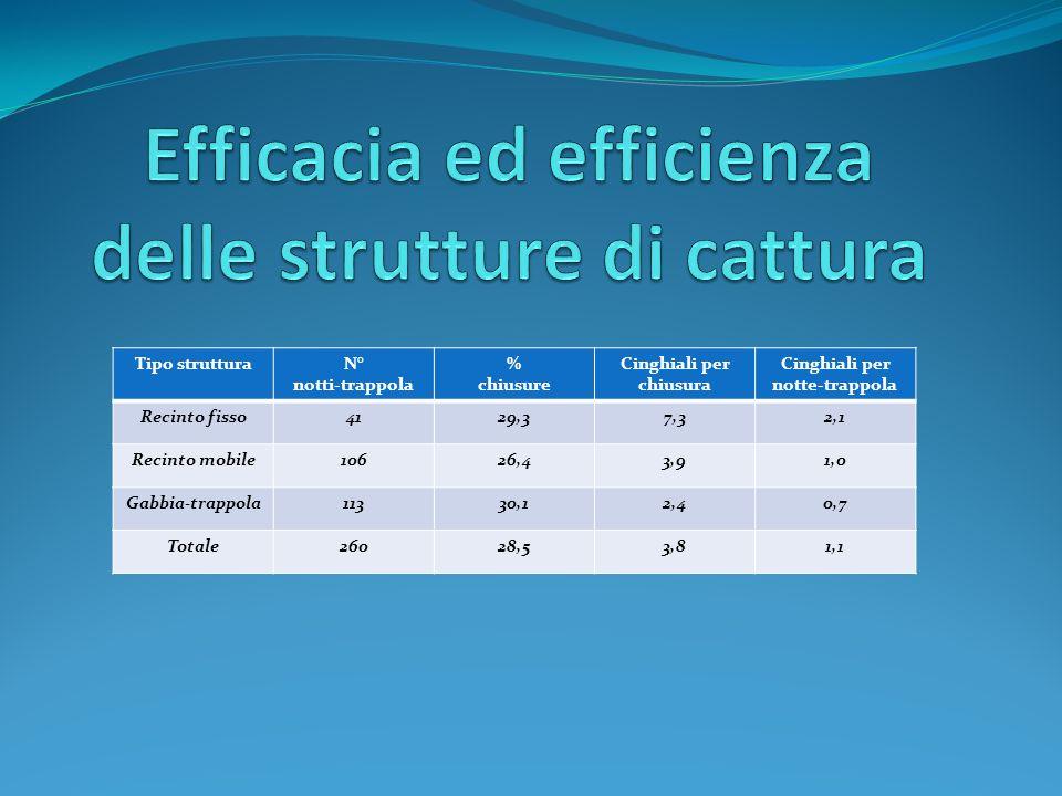 Efficacia ed efficienza delle strutture di cattura
