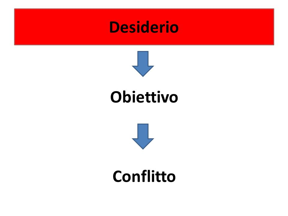 Desiderio Obiettivo Conflitto